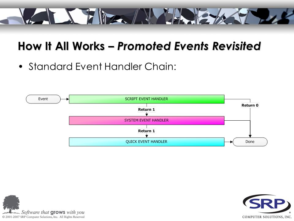 How It All Works – Promoted Events Revisited Standard Event Handler Chain: