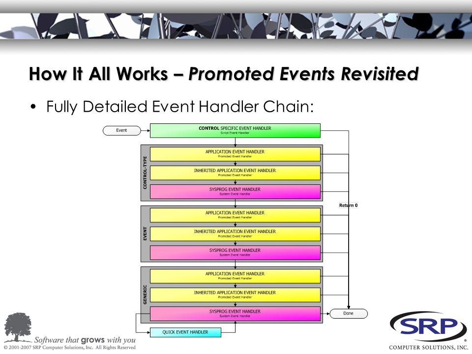 How It All Works – Promoted Events Revisited Fully Detailed Event Handler Chain: