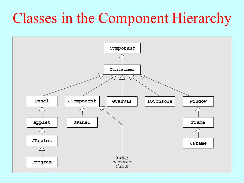 Classes in the Component Hierarchy Component PanelJComponent Container WindowGCanvasIOConsole Applet JApplet Program JPanelFrame JFrame Swing interactor classes