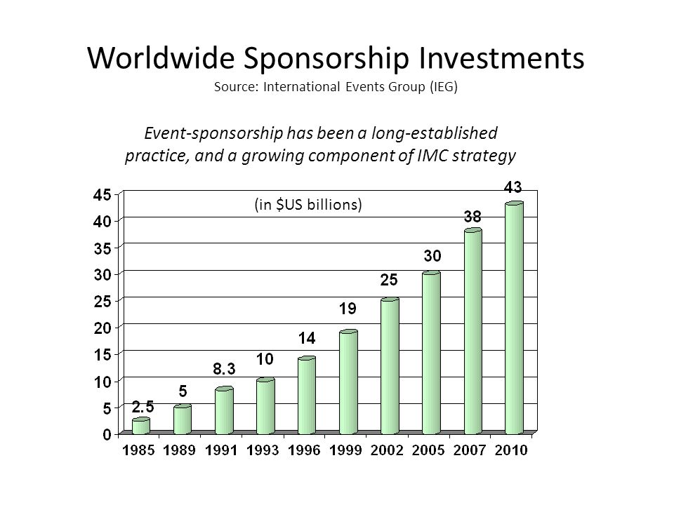 Worldwide Sponsorship Investments Source: International Events Group (IEG) (in $US billions) Event-sponsorship has been a long-established practice, a