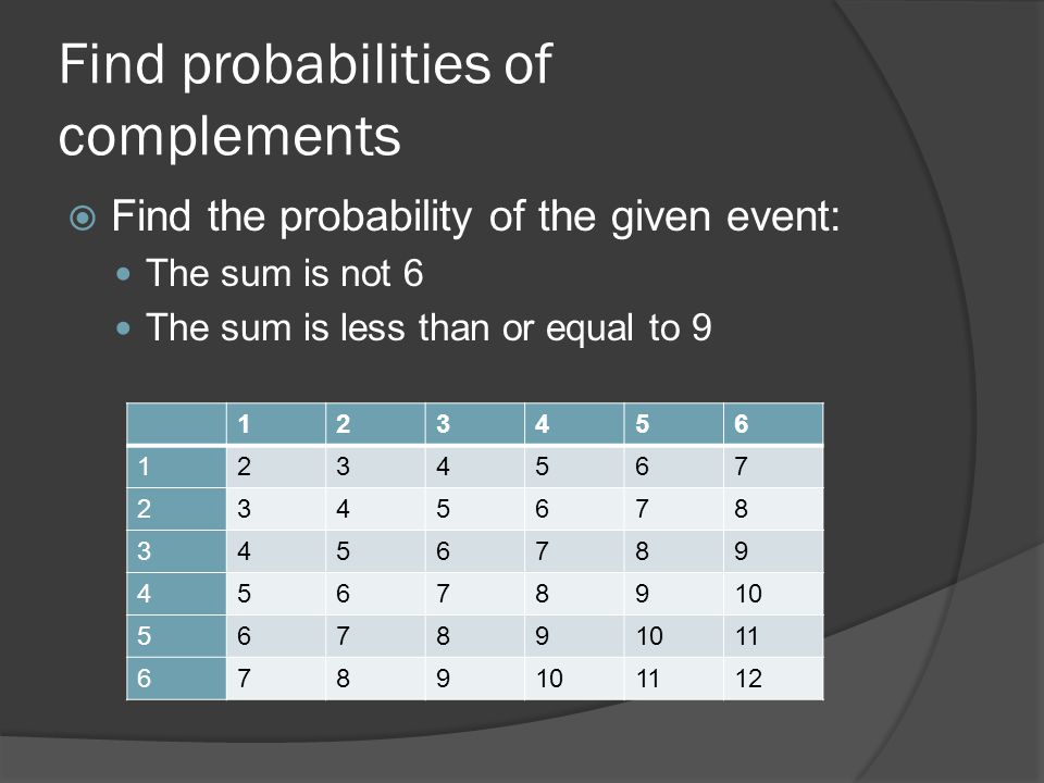 Find probabilities of complements  Find the probability of the given event: The sum is not 6 The sum is less than or equal to 9 123456 1234567 2345678 3456789 45678910 56789 11 6789101112