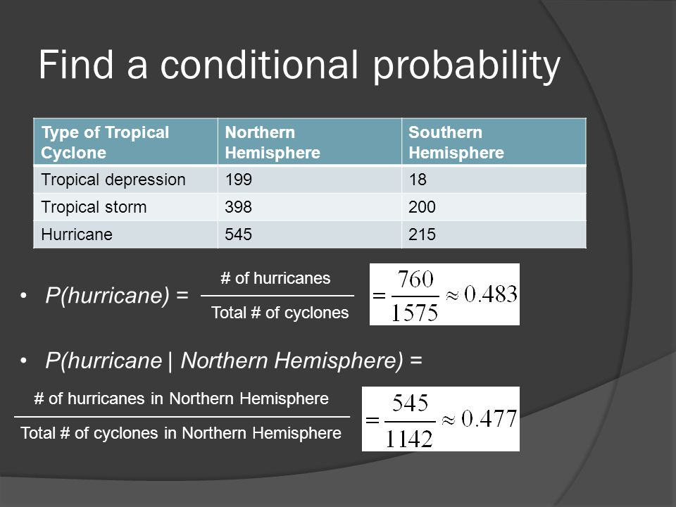 Find a conditional probability Type of Tropical Cyclone Northern Hemisphere Southern Hemisphere Tropical depression19918 Tropical storm398200 Hurrican