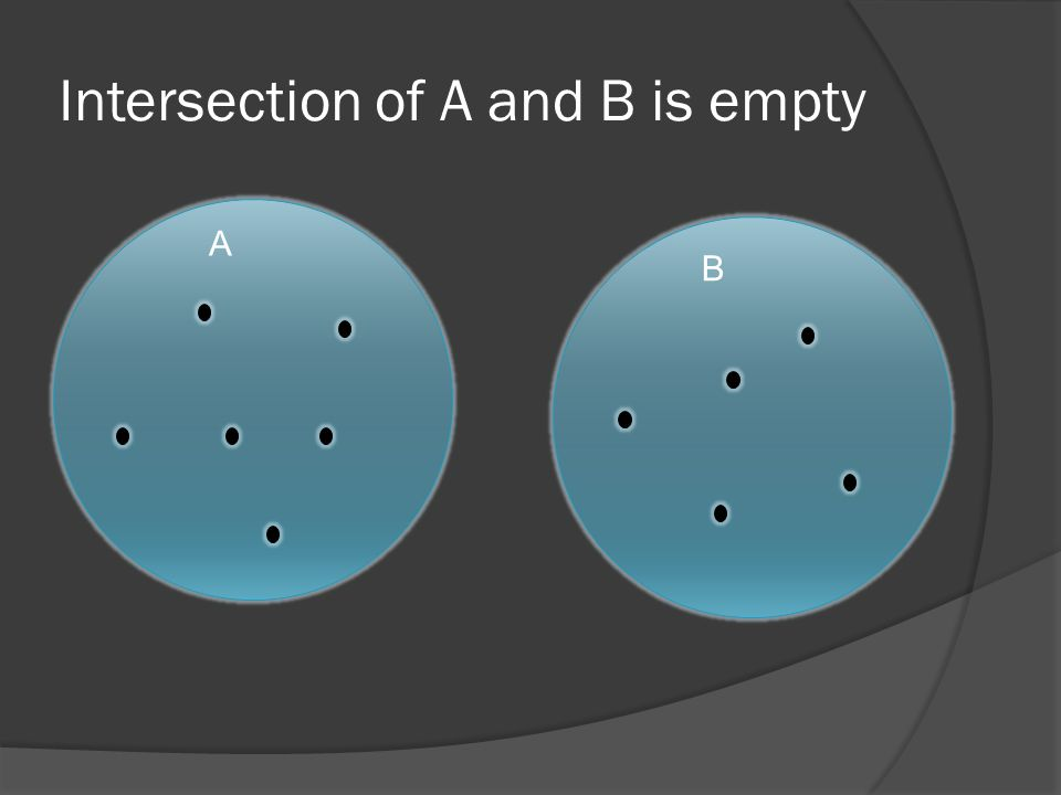Intersection of A and B is empty A B