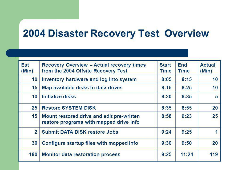 2004 Disaster Recovery Test Overview Est (Min) Recovery Overview – Actual recovery times from the 2004 Offsite Recovery Test Start Time End Time Actua