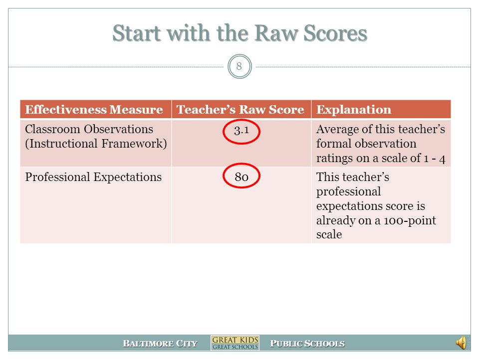 B ALTIMORE C ITY P UBLIC S CHOOLS B ALTIMORE C ITY P UBLIC S CHOOLS Determining the Evaluation Rating Step 1: Put all components on the same scale so