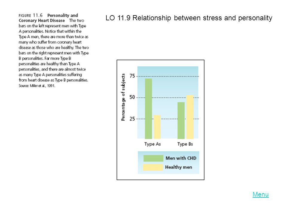 LO 11.9 Relationship between stress and personality
