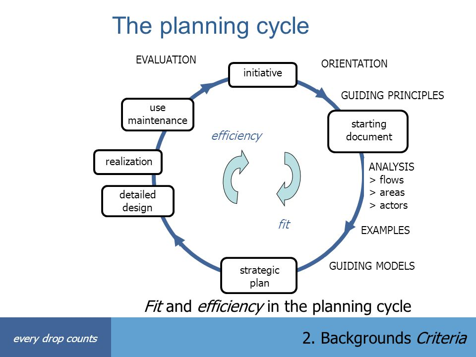 The planning cycle Fit and efficiency in the planning cycle initiative use maintenance realization detailed design strategic plan starting document OR
