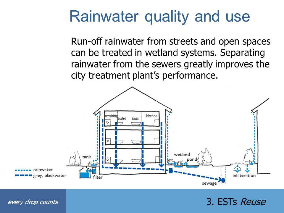 Rainwater quality and use every drop counts 3. ESTs Reuse Run-off rainwater from streets and open spaces can be treated in wetland systems. Separating