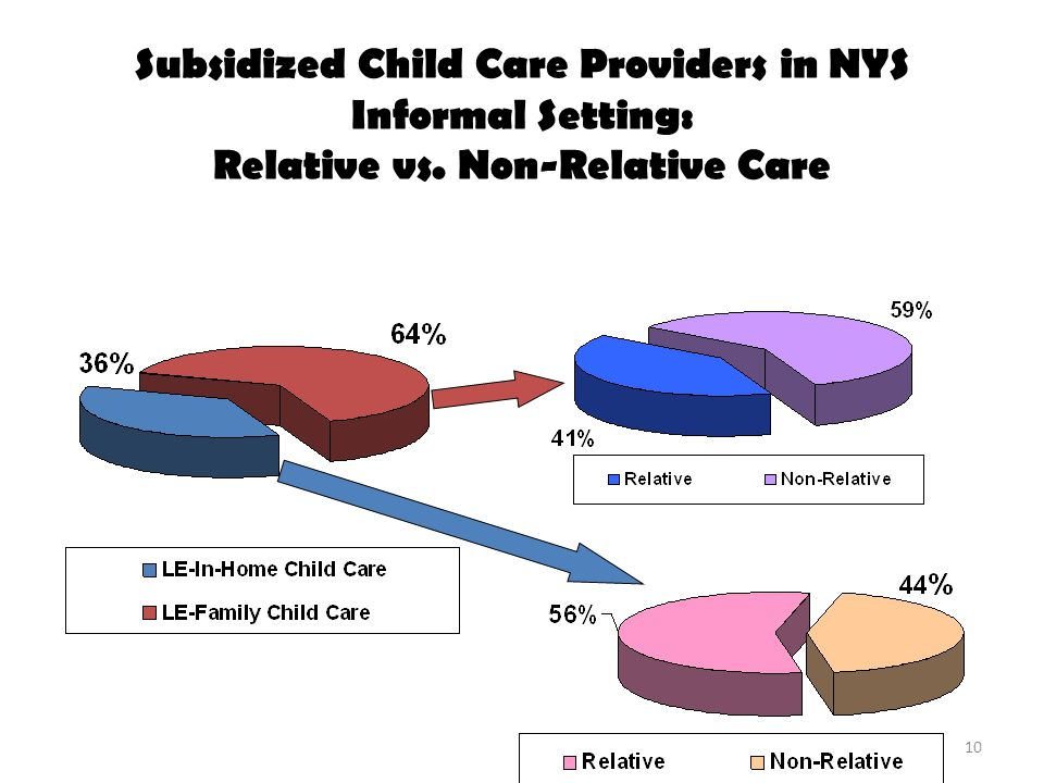 Subsidized Child Care Providers in NYS Informal Setting: Relative vs. Non-Relative Care 10