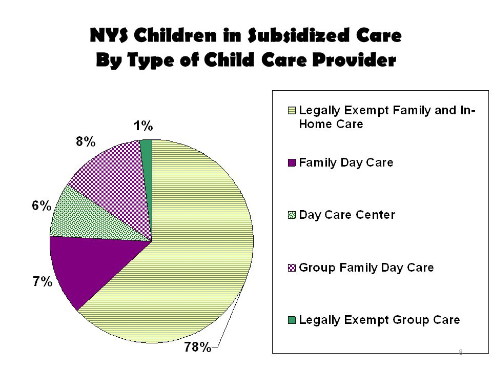 NYS Children Currently Enrolled with Legally-Exempt Child Care Providers (n=53,584) 9