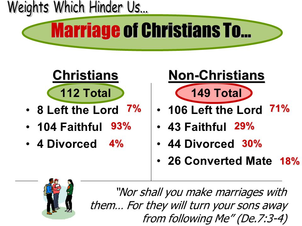 Non-Christians 149 Total 106 Left the Lord 43 Faithful 44 Divorced 26 Converted Mate Marriage of Christians To… Nor shall you make marriages with them… For they will turn your sons away from following Me (De.7:3-4) Christians 112 Total 8 Left the Lord 104 Faithful 4 Divorced 71% 29% 30% 18% 7% 93% 4%