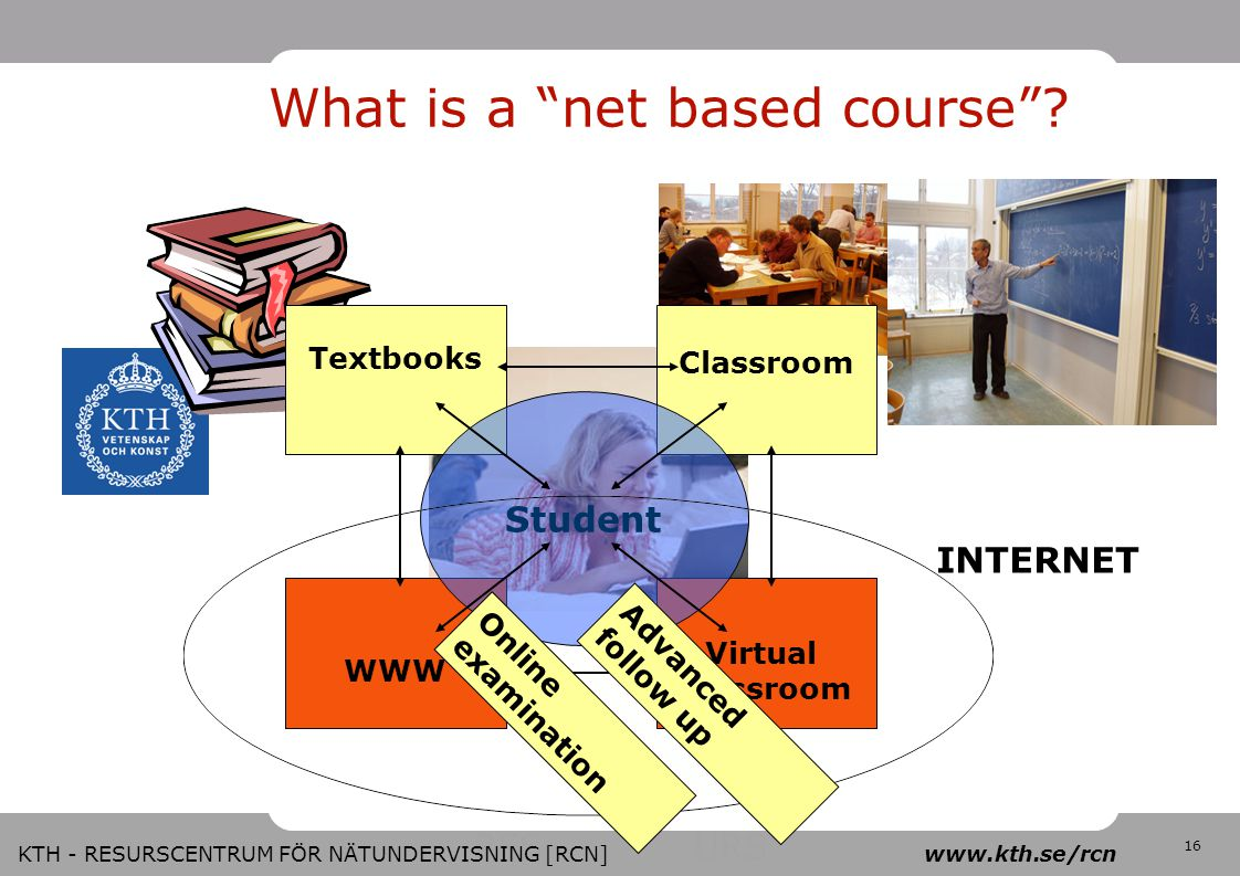 "RES URS 16 KTH - RESURSCENTRUM FÖR NÄTUNDERVISNING [RCN] www.kth.se/rcn What is a ""net based course""? WWW Virtual classroom Textbooks Classroom Studen"