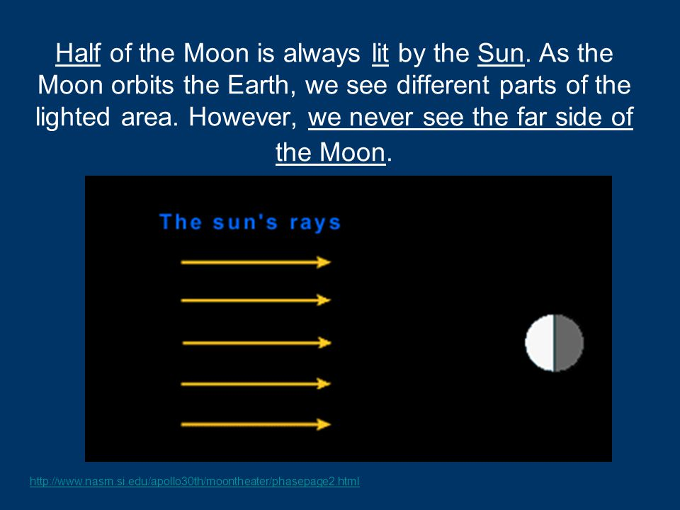 Half of the Moon is always lit by the Sun. As the Moon orbits the Earth, we see different parts of the lighted area. However, we never see the far sid