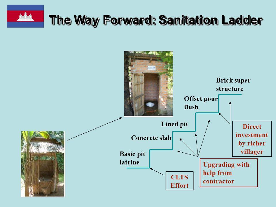 The Way Forward: Sanitation Ladder Basic pit latrine Concrete slab Lined pit Offset pour flush Brick super structure CLTS Effort Direct investment by