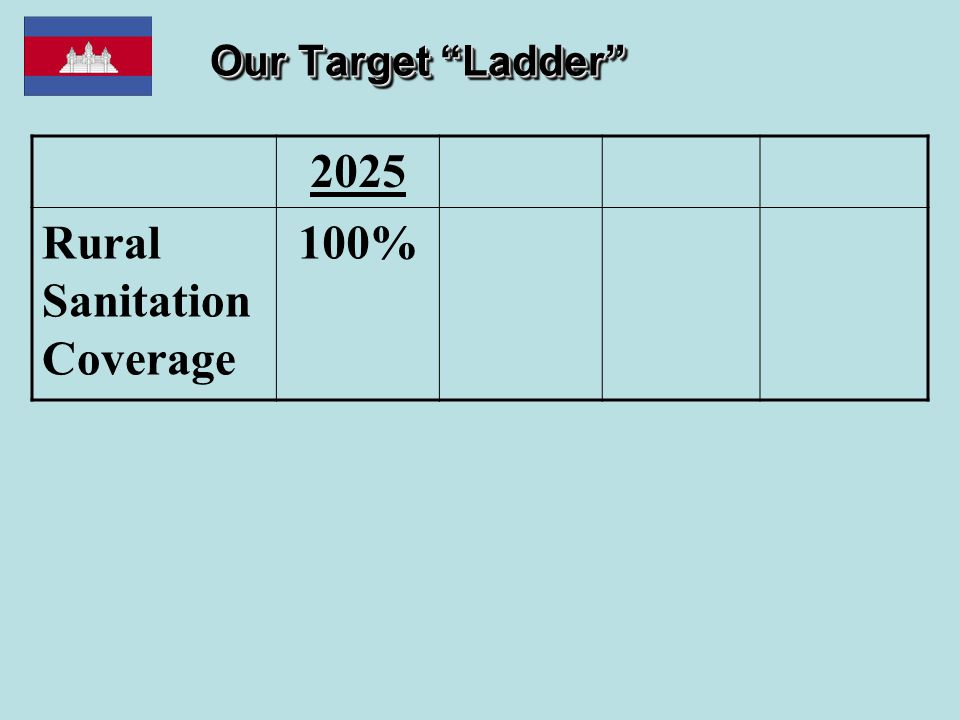 """Our Target """"Ladder"""" 2025 Rural Sanitation Coverage 100%"""