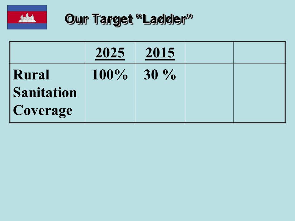 """Our Target """"Ladder"""" 20252015 Rural Sanitation Coverage 100%30 %"""
