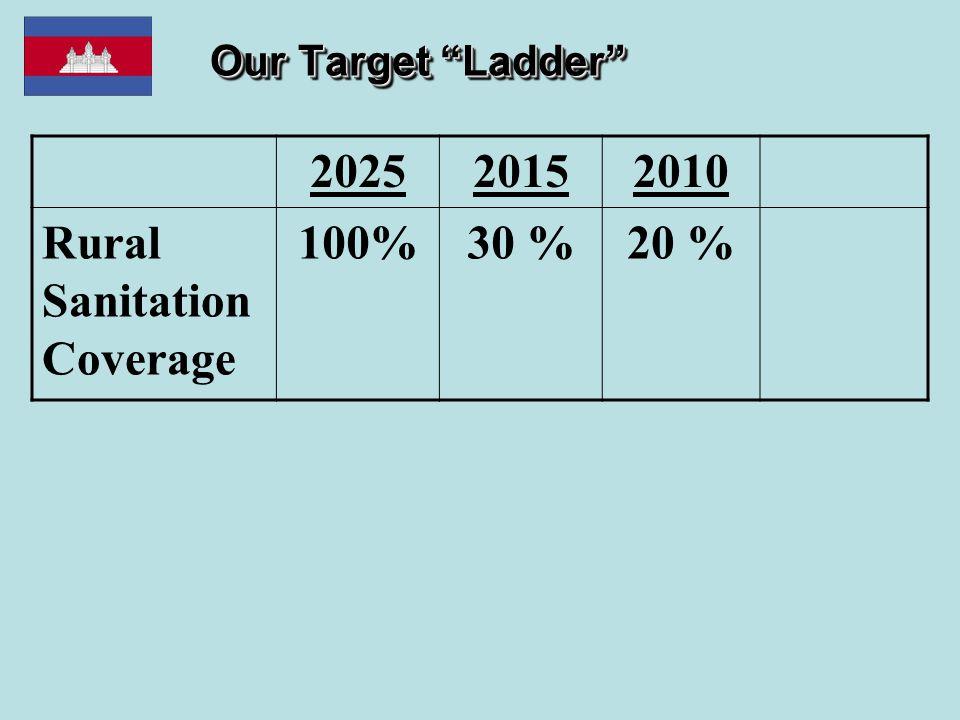 """Our Target """"Ladder"""" 202520152010 Rural Sanitation Coverage 100%30 %20 %"""
