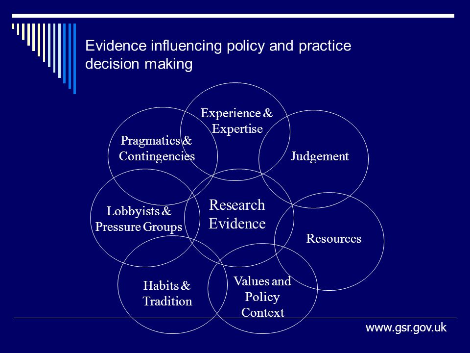 Evidence influencing policy and practice decision making Research Evidence Experience & Expertise Judgement Resources Values and Policy Context Habits & Tradition Lobbyists & Pressure Groups Pragmatics & Contingencies