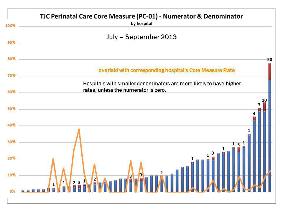 July – September 2013 overlaid with corresponding hospital's Core Measure Rate Hospitals with smaller denominators are more likely to have higher rates, unless the numerator is zero.