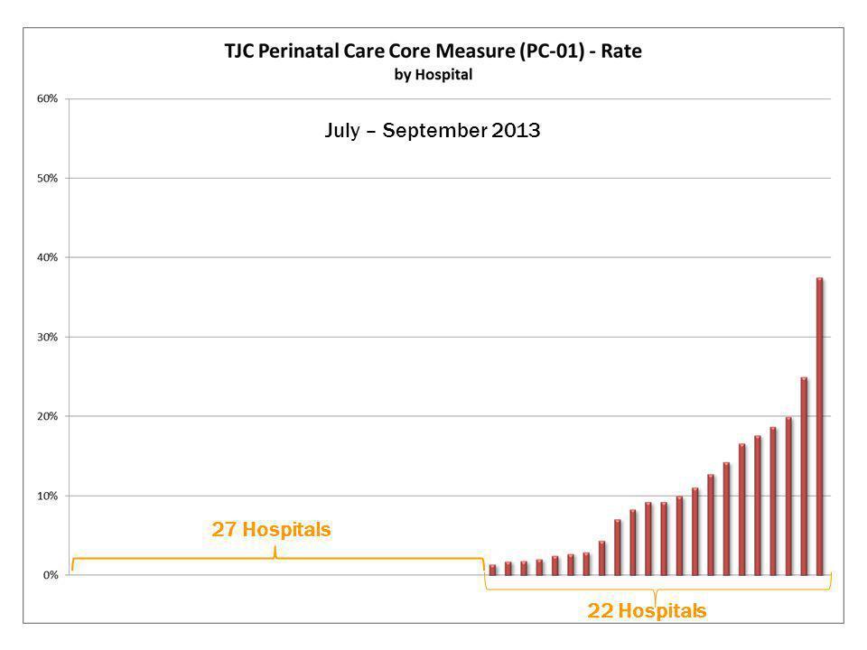 27 Hospitals July – September 2013 22 Hospitals