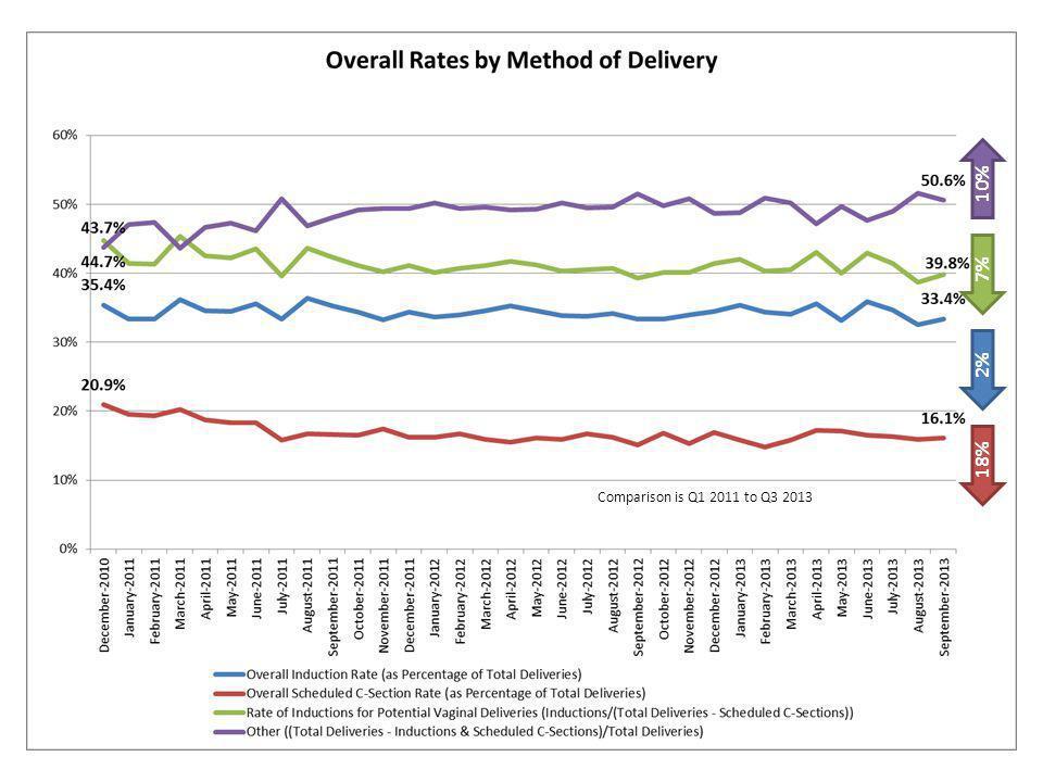 2% 7% 18% 10% Comparison is Q1 2011 to Q3 2013