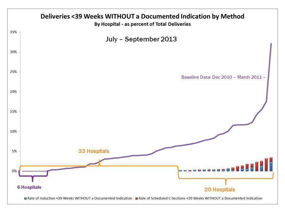 Baseline Data: Dec 2010 – March 2011 -- July – September 2013 33 Hospitals 6 Hospitals 20 Hospitals
