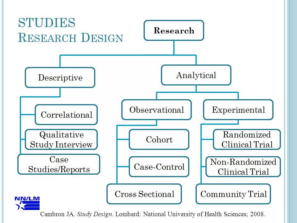 STUDIES R ESEARCH D ESIGN Cambron JA. Study Design.