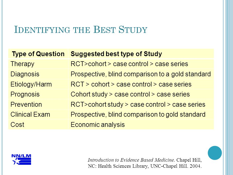 I DENTIFYING THE B EST S TUDY Type of QuestionSuggested best type of Study TherapyRCT>cohort > case control > case series DiagnosisProspective, blind comparison to a gold standard Etiology/HarmRCT > cohort > case control > case series PrognosisCohort study > case control > case series PreventionRCT>cohort study > case control > case series Clinical ExamProspective, blind comparison to gold standard CostEconomic analysis Introduction to Evidence Based Medicine.