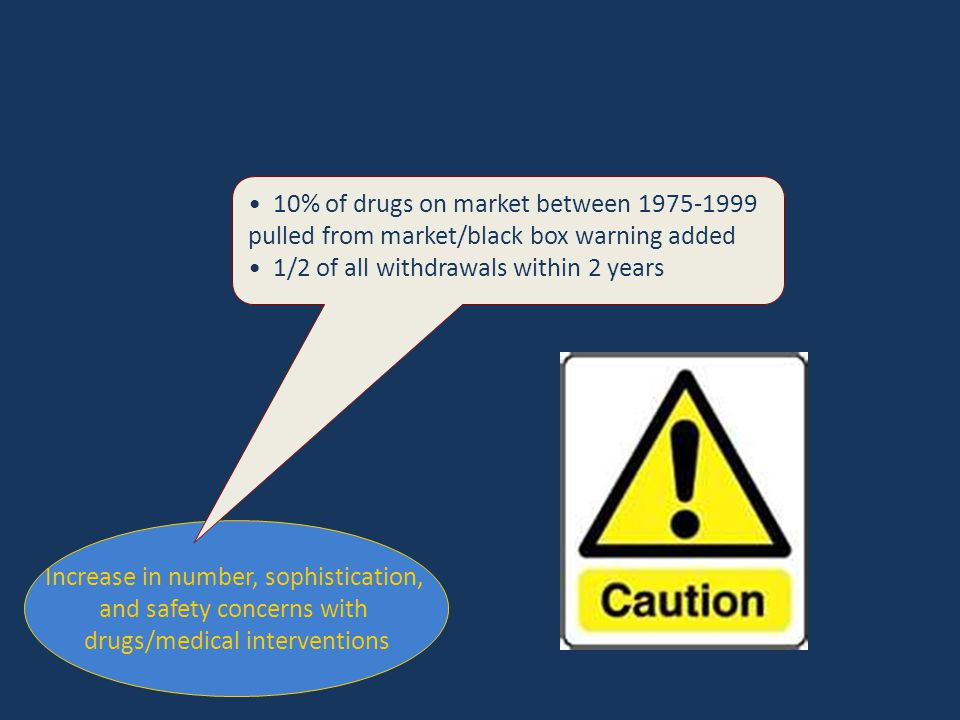 Increase in number, sophistication, and safety concerns with drugs/medical interventions 10% of drugs on market between 1975-1999 pulled from market/b
