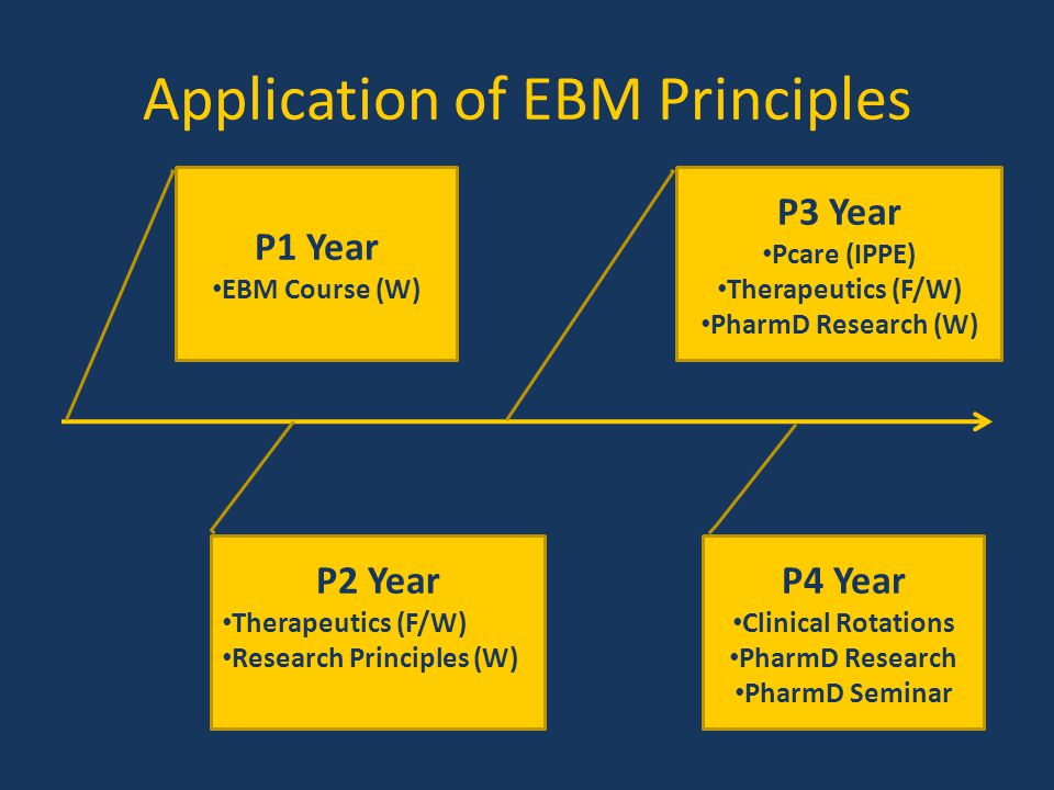 Application of EBM Principles P1 Year EBM Course (W) P3 Year Pcare (IPPE) Therapeutics (F/W) PharmD Research (W) P2 Year Therapeutics (F/W) Research P