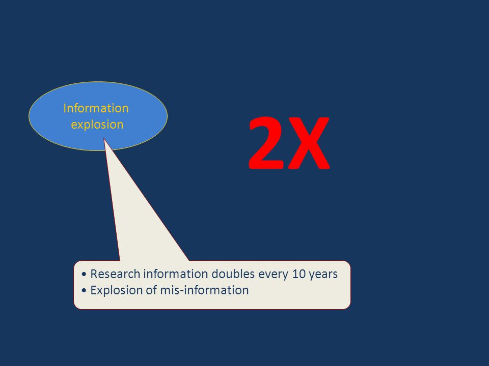 Information explosion Research information doubles every 10 years Explosion of mis-information 2X