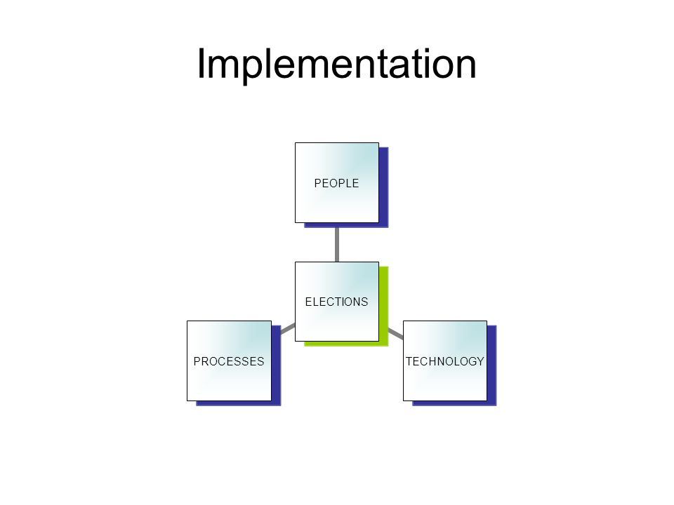 Implementation ELECTIONS PEOPLETECHNOLOGYPROCESSES