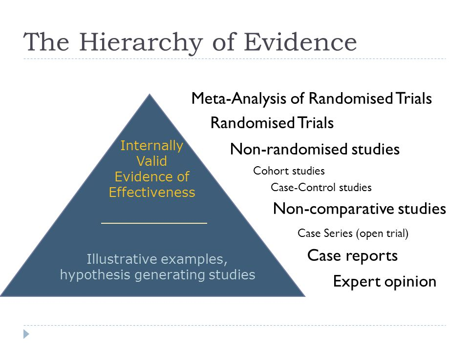 Internally Valid Evidence of Effectiveness Meta-Analysis of Randomised Trials Randomised Trials Non-randomised studies Cohort studies Case-Control studies Non-comparative studies Case Series (open trial) Case reports Expert opinion The Hierarchy of Evidence Illustrative examples, hypothesis generating studies