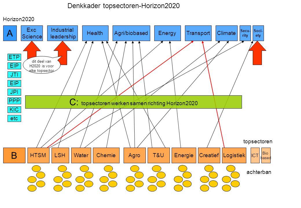 HTSMLSHAgro Water T&U CreatiefLogistiekEnergieChemie Industrial leadership HealthAgri/biobasedEnergyClimateTransport Secu- rity Horizon2020 topsectore