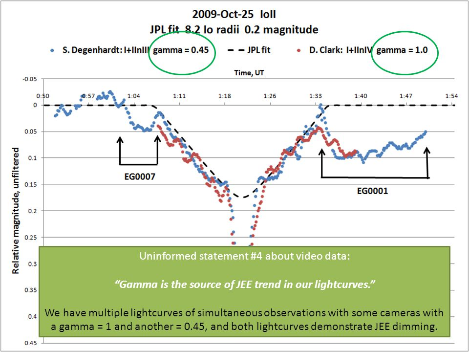 Uninformed statement #4 about video data: Gamma is the source of JEE trend in our lightcurves. We have multiple lightcurves of simultaneous observations with some cameras with a gamma = 1 and another = 0.45, and both lightcurves demonstrate JEE dimming.