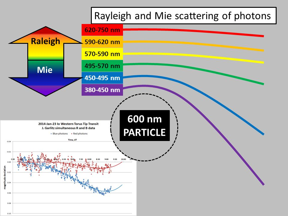 600 nm PARTICLE Rayleigh and Mie scattering of photons nm nm nm nm nm nm Raleigh Mie