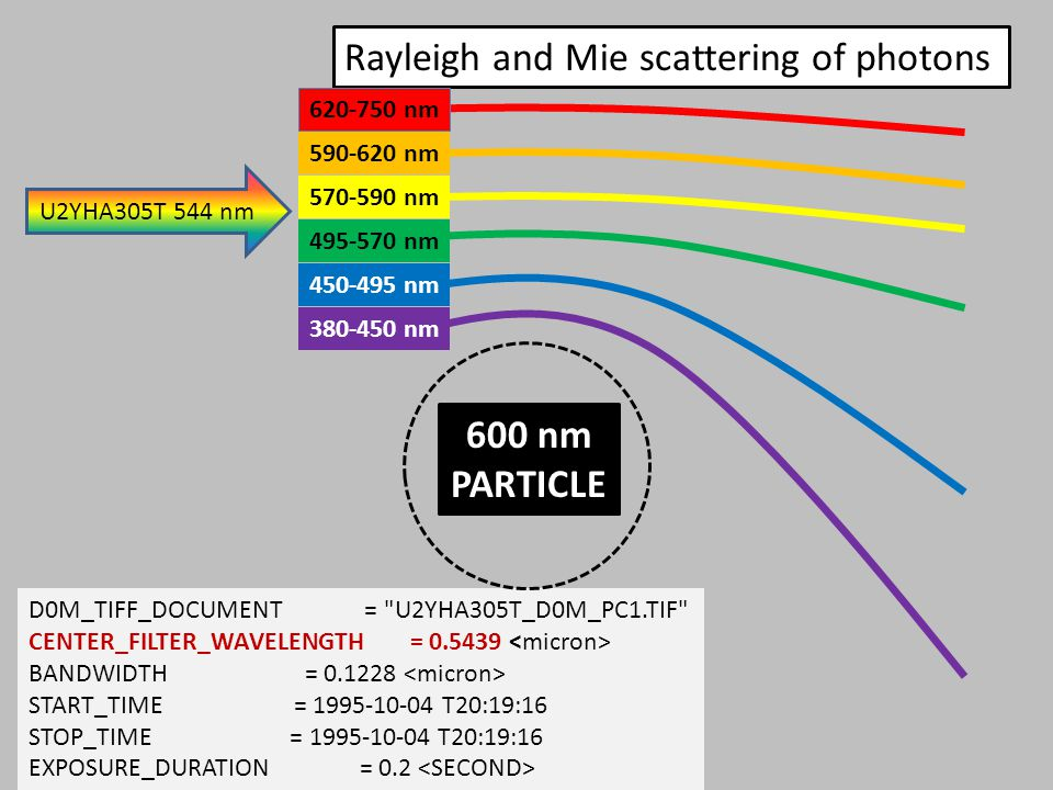 Rayleigh and Mie scattering of photons 620-750 nm 590-620 nm 570-590 nm 495-570 nm 450-495 nm 380-450 nm D0M_TIFF_DOCUMENT = U2YHA305T_D0M_PC1.TIF CENTER_FILTER_WAVELENGTH = 0.5439 BANDWIDTH = 0.1228 START_TIME = 1995-10-04 T20:19:16 STOP_TIME = 1995-10-04 T20:19:16 EXPOSURE_DURATION = 0.2 U2YHA305T 544 nm 600 nm PARTICLE