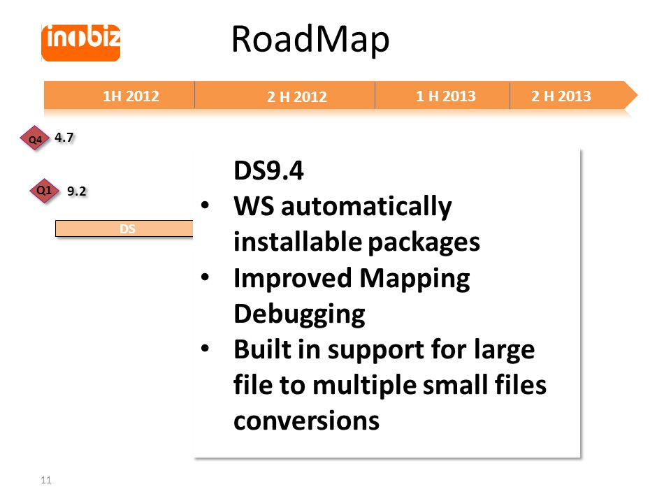 11 RoadMap 1H 2012 2 H 2012 1 H 20132 H 2013 WebService WSDL Large File XML Schema Improvements Overhaul of drag and drop DS9.4 WS automatically installable packages Improved Mapping Debugging Built in support for large file to multiple small files conversions DS9.4 WS automatically installable packages Improved Mapping Debugging Built in support for large file to multiple small files conversions