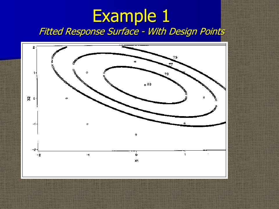 Example 1 Fitted Response Surface - With Design Points