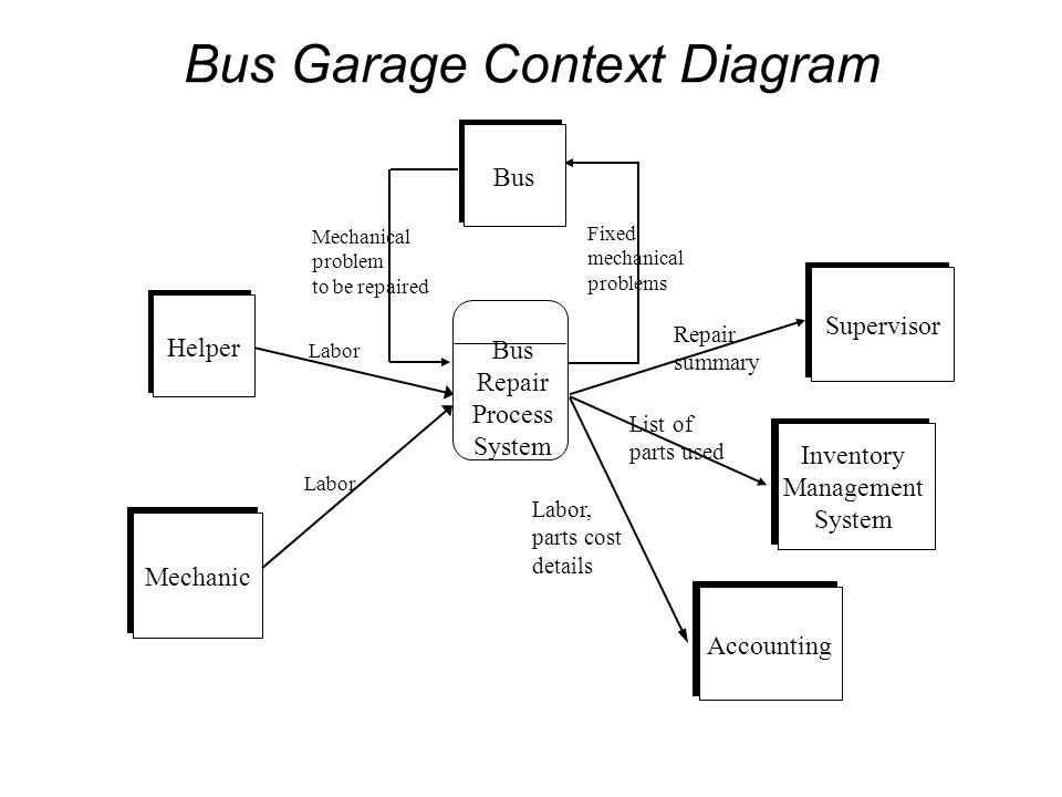 Bus Mechanic Helper Bus Repair Process System Supervisor Accounting Bus Garage Context Diagram Mechanical problem to be repaired Labor Fixed mechanica