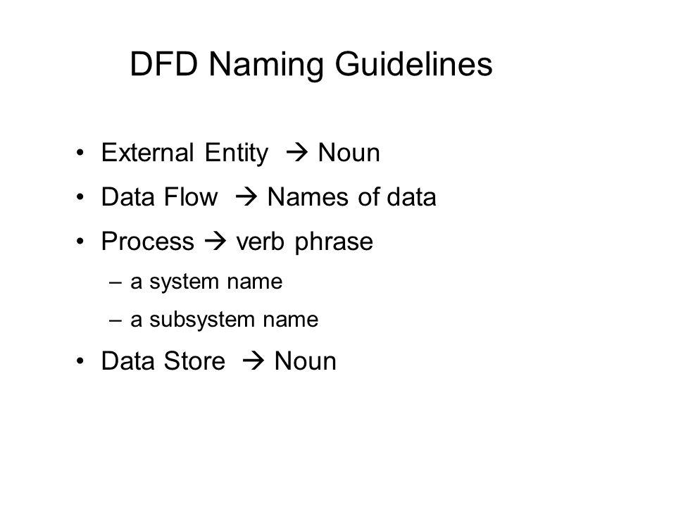 DFD Naming Guidelines External Entity  Noun Data Flow  Names of data Process  verb phrase –a system name –a subsystem name Data Store  Noun