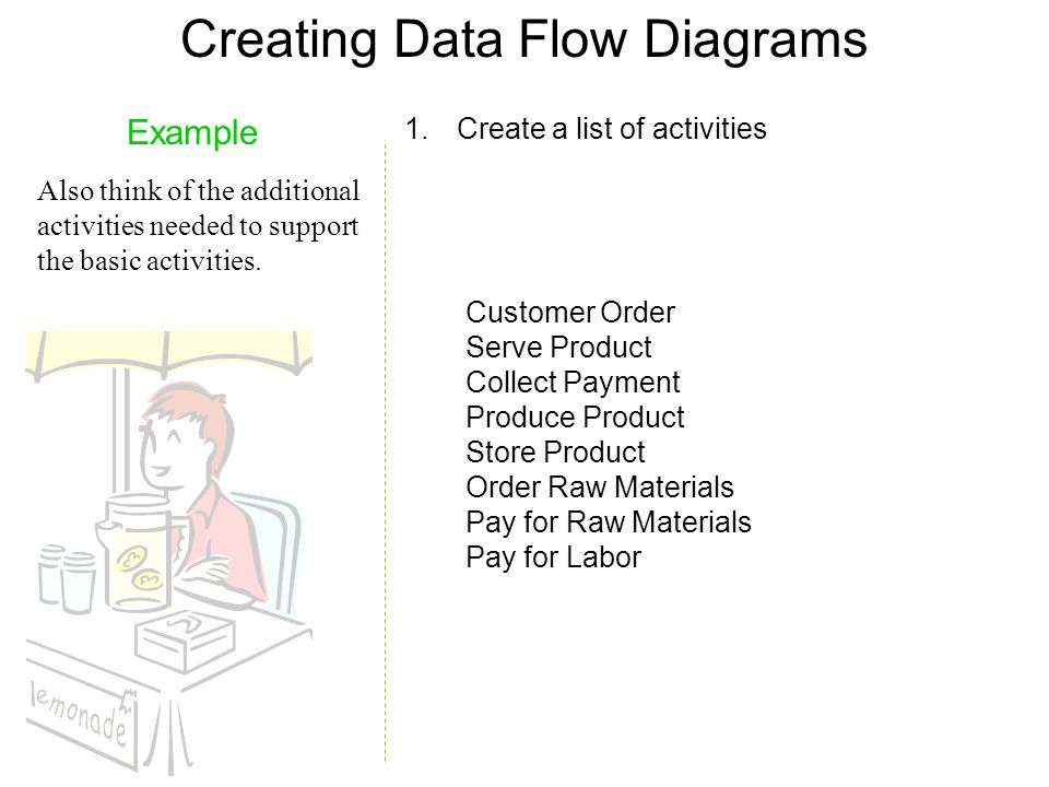 Creating Data Flow Diagrams Example Also think of the additional activities needed to support the basic activities. Customer Order Serve Product Colle