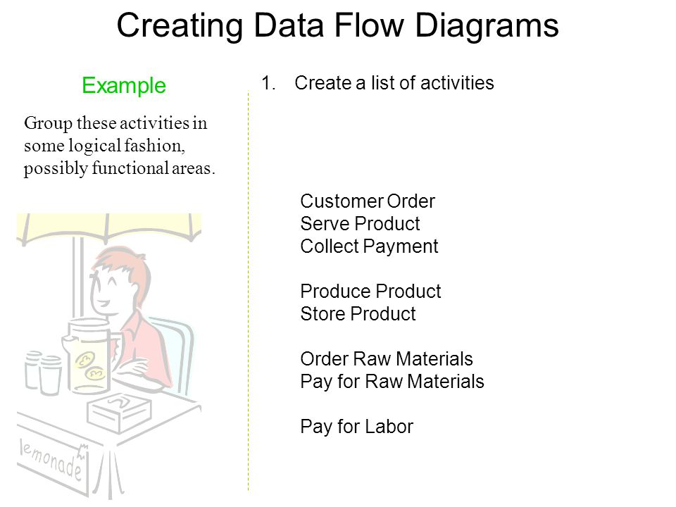 Creating Data Flow Diagrams Example Group these activities in some logical fashion, possibly functional areas. Customer Order Serve Product Collect Pa