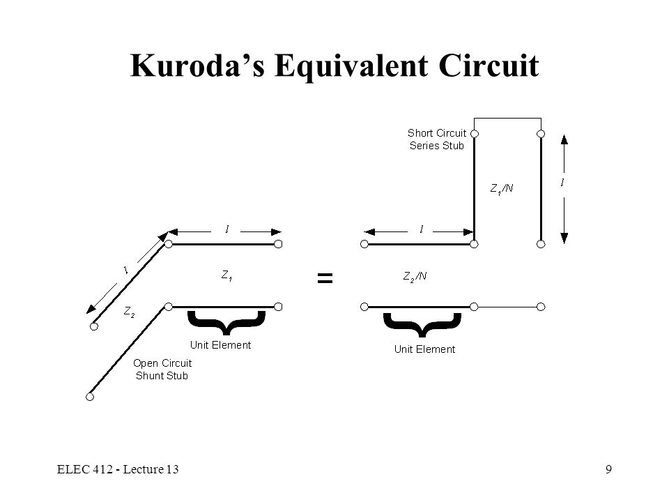 ELEC 412 - Lecture 1310 Realizations of Distributed Filters Kuroda's Identities use redundant transmission line sections to achieve practical microwave filter implementations Physically separates line stubs Transforms series stubs to shunt stubs or vice versa Change practical characteristic impedances into realizable ones