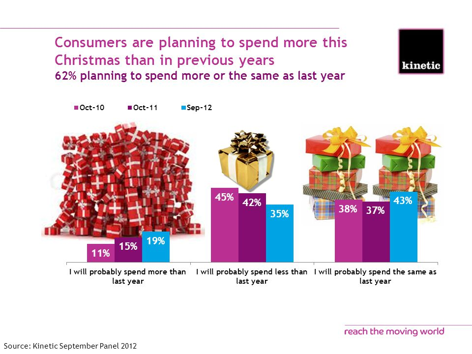 Consumers are planning to spend more this Christmas than in previous years 62% planning to spend more or the same as last year Source: Kinetic September Panel 2012
