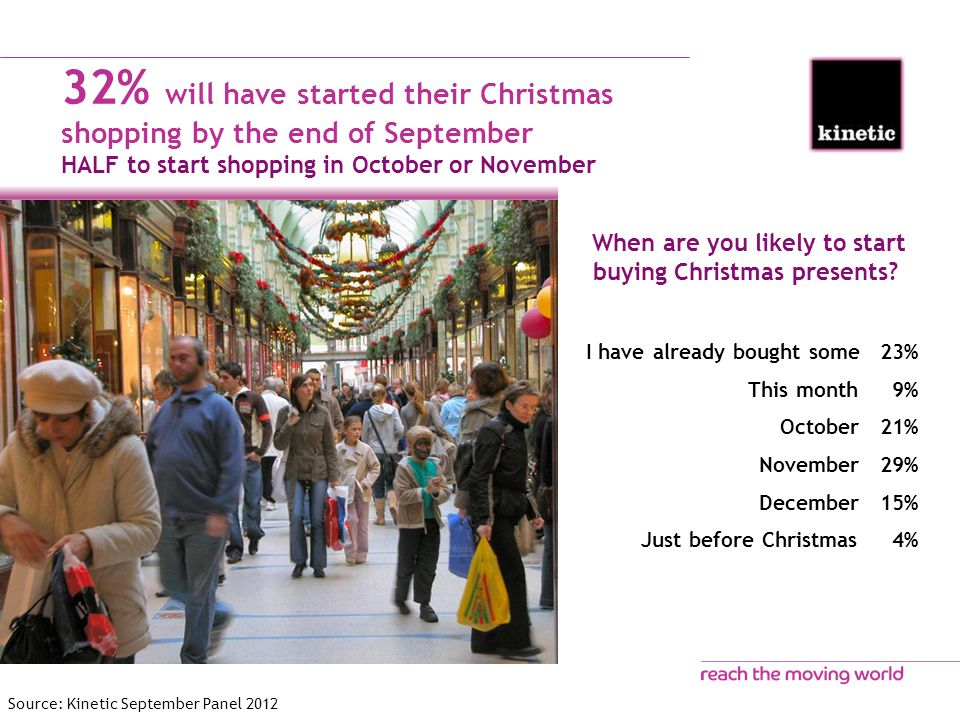 32% will have started their Christmas shopping by the end of September HALF to start shopping in October or November When are you likely to start buying Christmas presents.