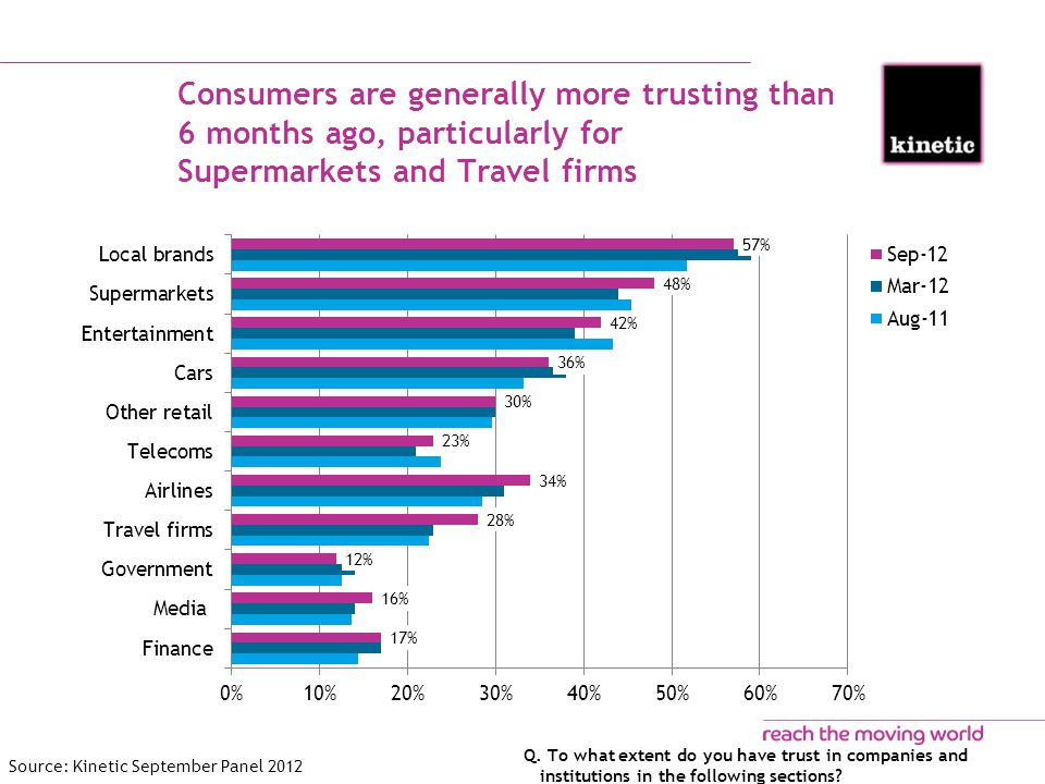 Consumers are generally more trusting than 6 months ago, particularly for Supermarkets and Travel firms Q.