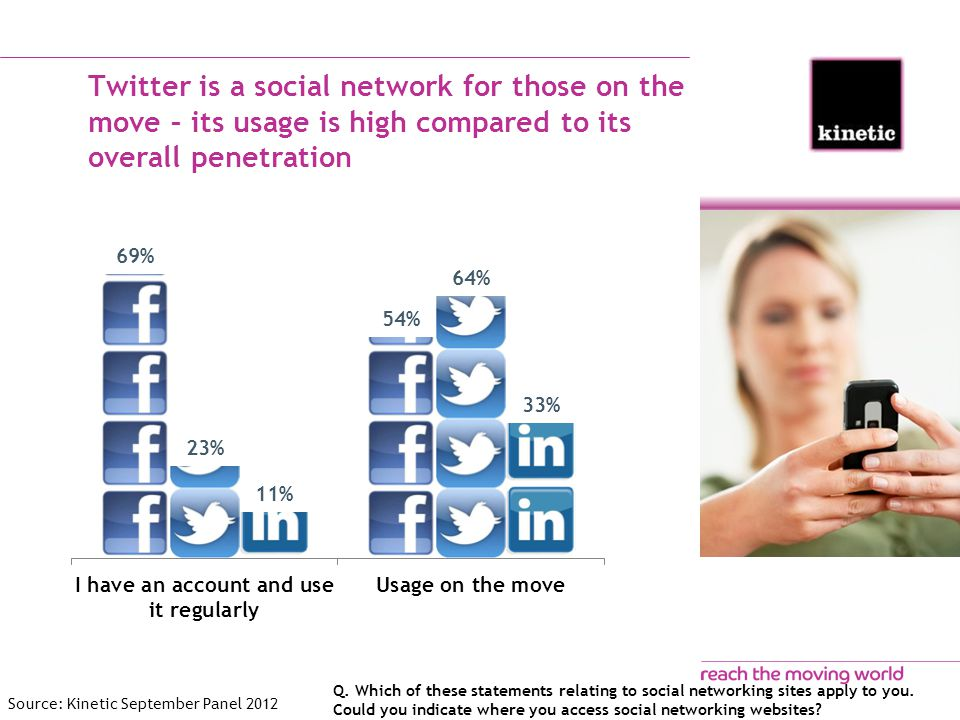 Twitter is a social network for those on the move – its usage is high compared to its overall penetration Q.