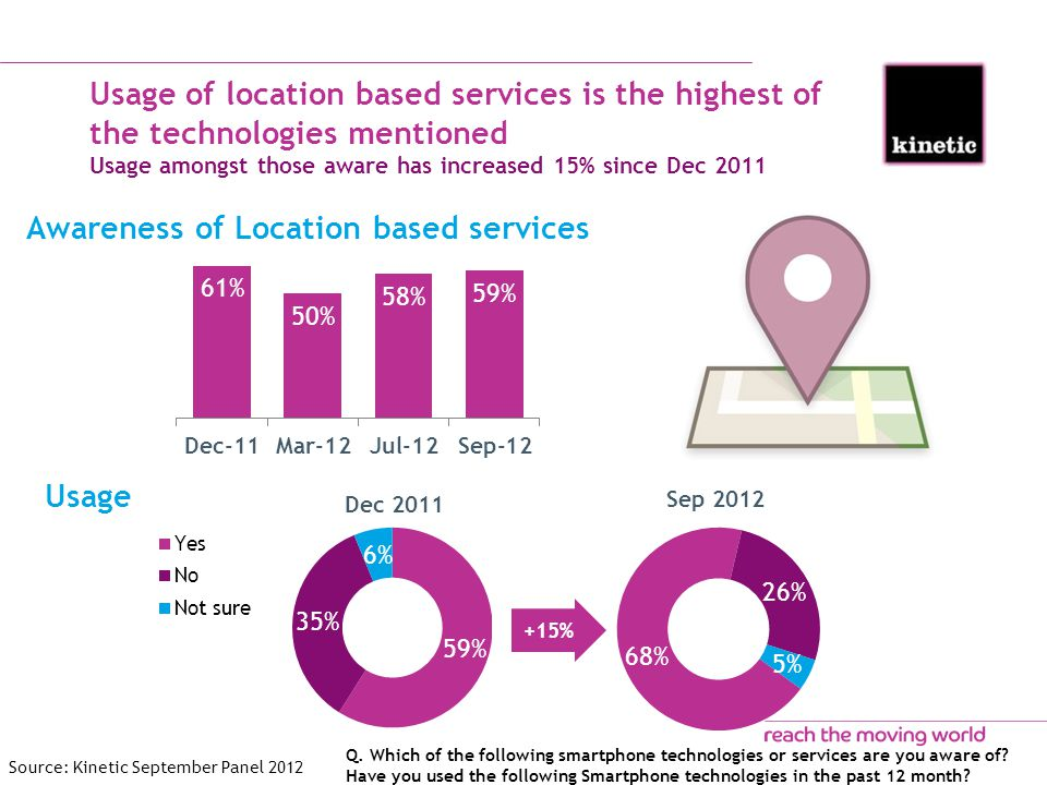 Usage of location based services is the highest of the technologies mentioned Usage amongst those aware has increased 15% since Dec 2011 Awareness of Location based services Usage Sep 2012 Dec 2011 Q.