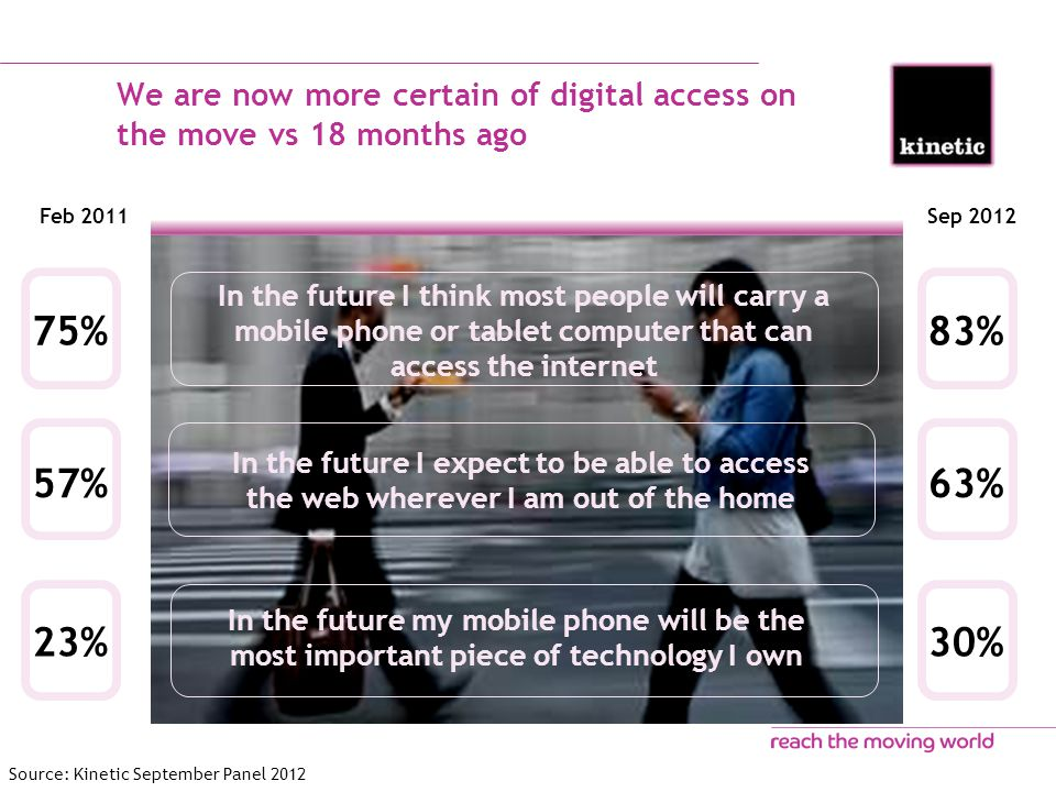 We are now more certain of digital access on the move vs 18 months ago Feb 2011 57% 75% 23% Sep 2012 63% 83% 30% In the future I expect to be able to access the web wherever I am out of the home In the future I think most people will carry a mobile phone or tablet computer that can access the internet In the future my mobile phone will be the most important piece of technology I own Source: Kinetic September Panel 2012